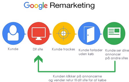 Google AdWords remarketing forklaring